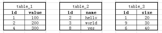 MySQL 查询多张表中相同字段的最大值